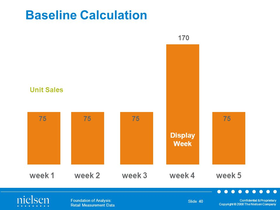 Baseline Calculation week 1 week 2 week 3 week 4 week 5 170 Unit Sales