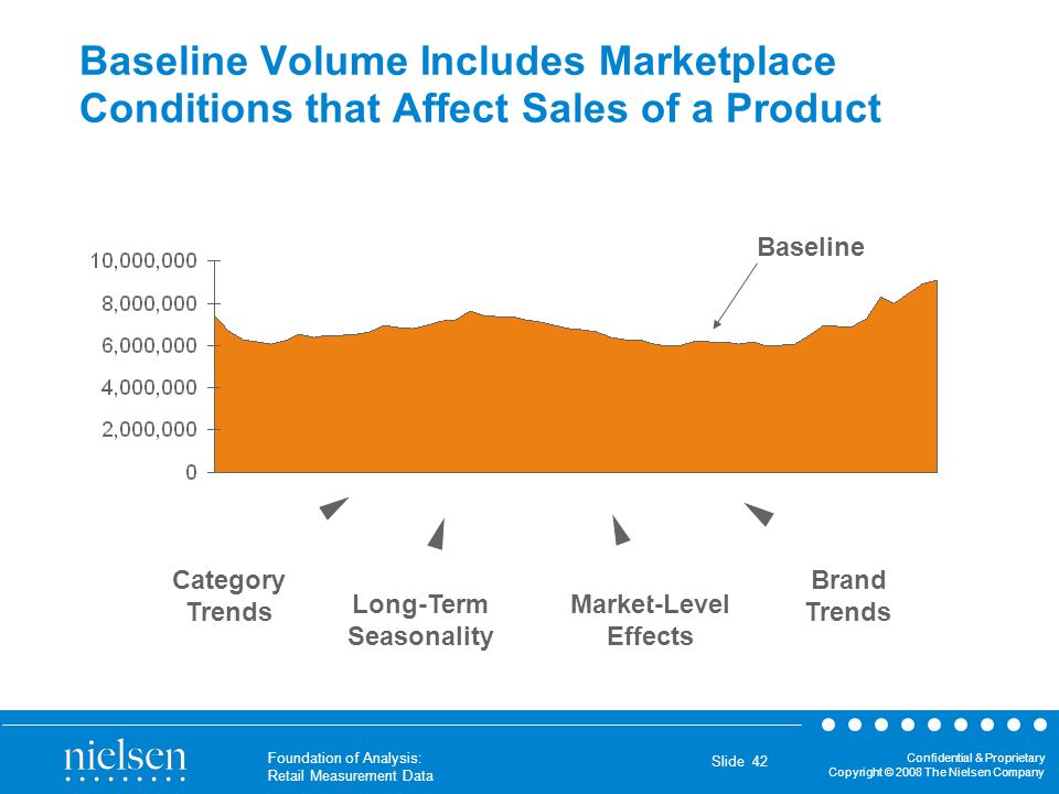 Baseline Volume Includes Marketplace Conditions that Affect Sales of a Product