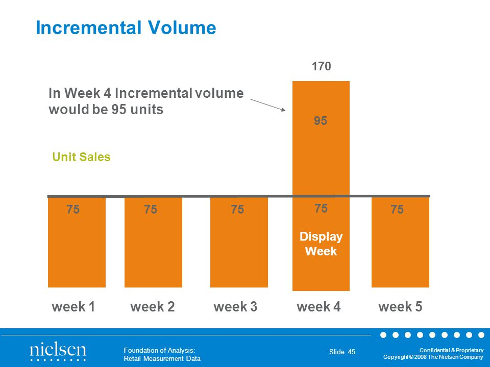 Incremental Volume In Week 4 Incremental volume would be 95 units