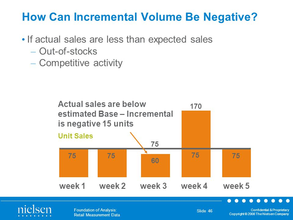 How Can Incremental Volume Be Negative