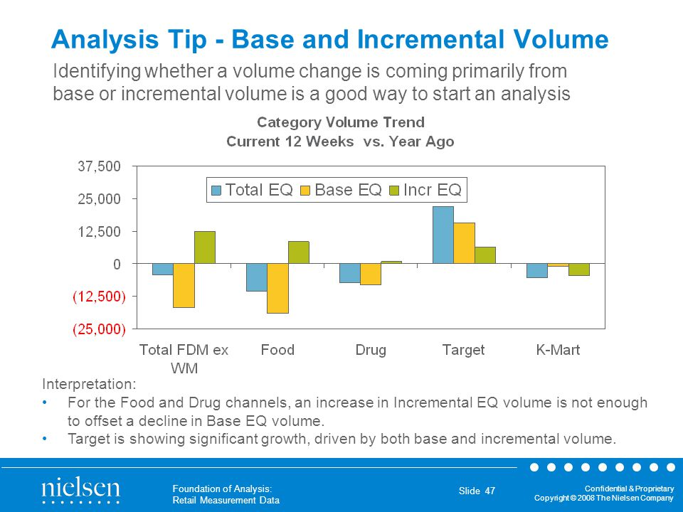 Analysis Tip - Base and Incremental Volume