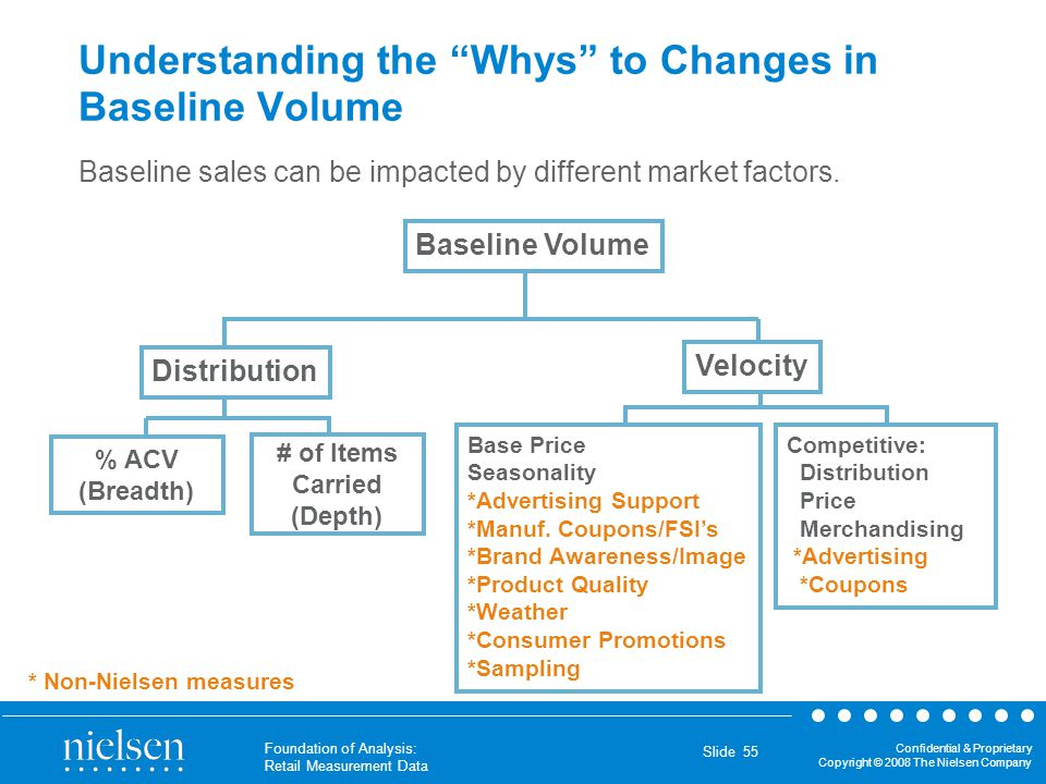 Understanding the Whys to Changes in Baseline Volume