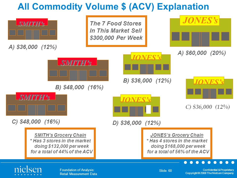 All Commodity Volume $ (ACV) Explanation