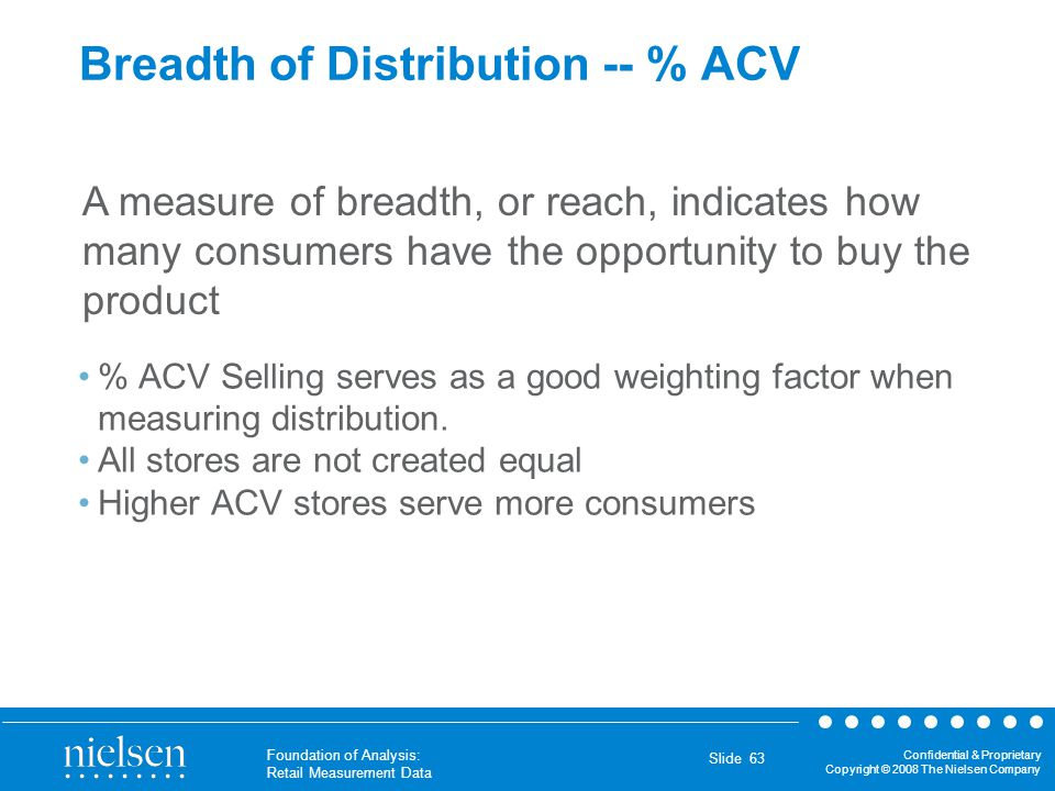 Breadth of Distribution -- % ACV