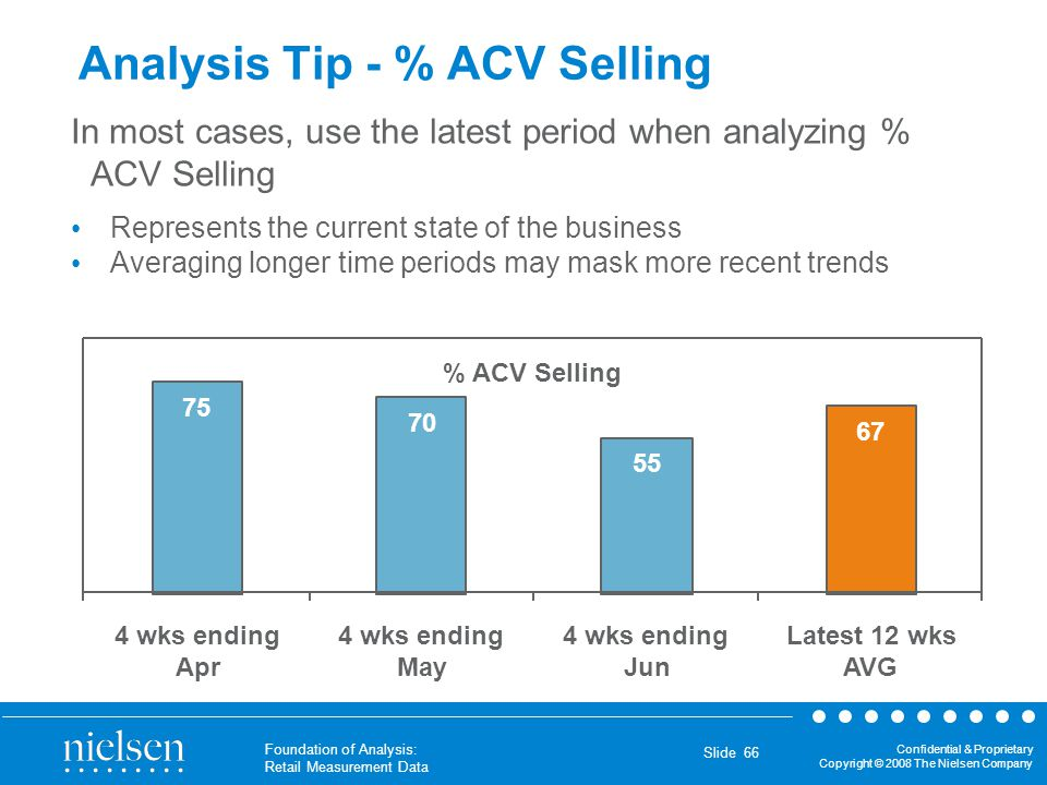 Analysis Tip - % ACV Selling
