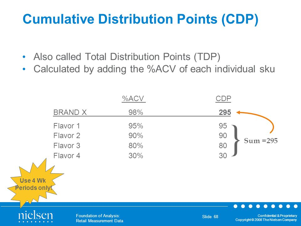 Cumulative Distribution Points (CDP)