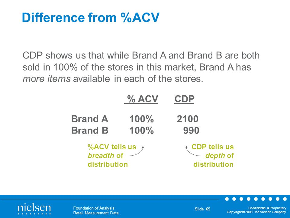 Difference from %ACV