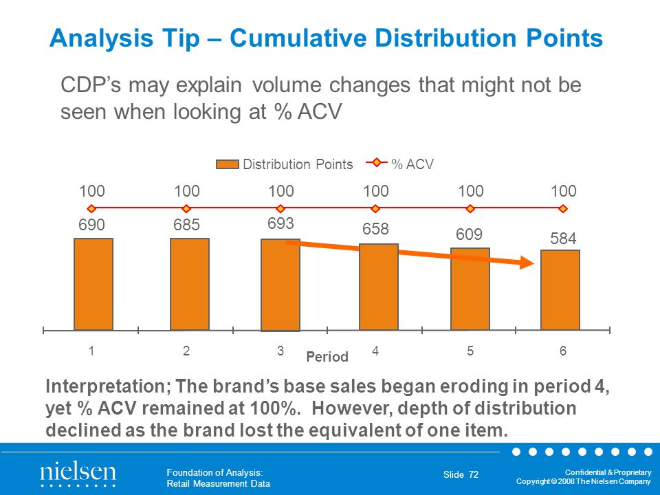 Analysis Tip – Cumulative Distribution Points