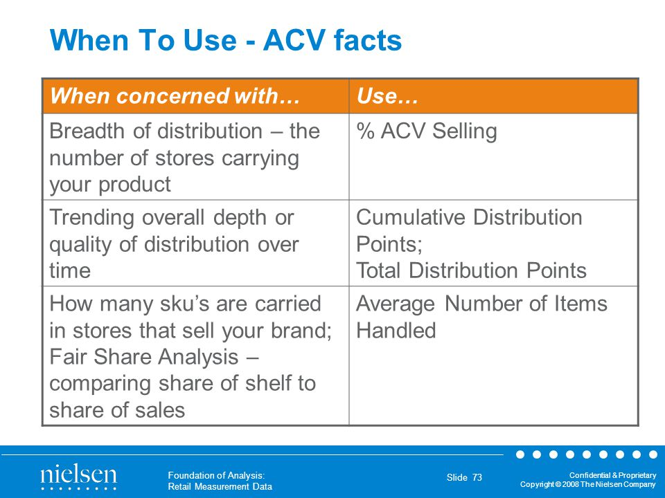 When To Use - ACV facts When concerned with… Use…