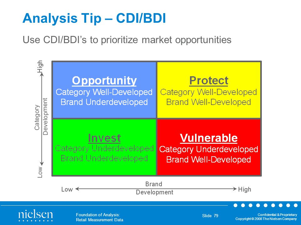 Analysis Tip – CDI/BDI Use CDI/BDI's to prioritize market opportunities. One way to analyze CDI and BDI's is to place the markets into a quadrant.