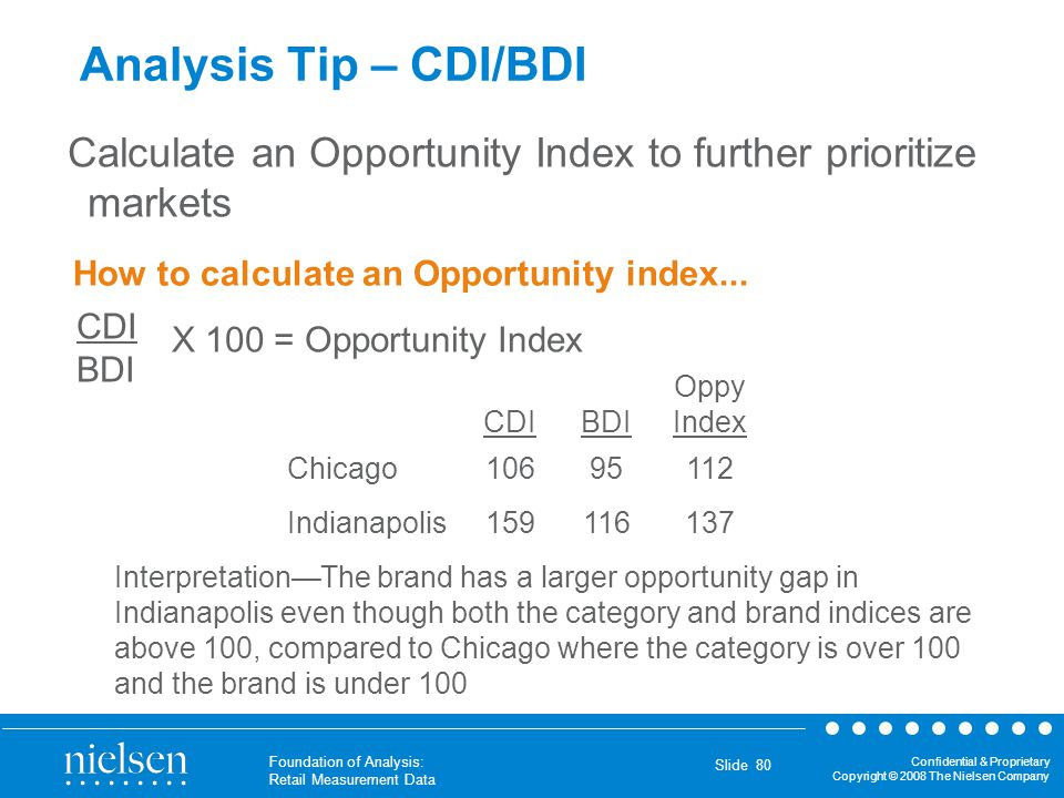 Analysis Tip – CDI/BDI Calculate an Opportunity Index to further prioritize markets. How to calculate an Opportunity index...