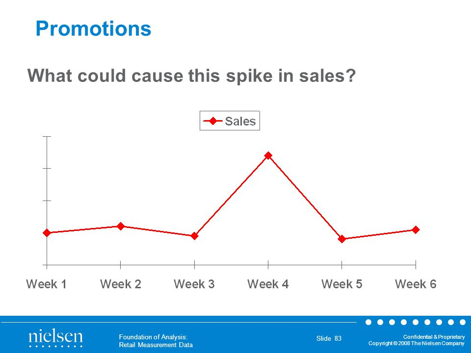 Promotions What could cause this spike in sales