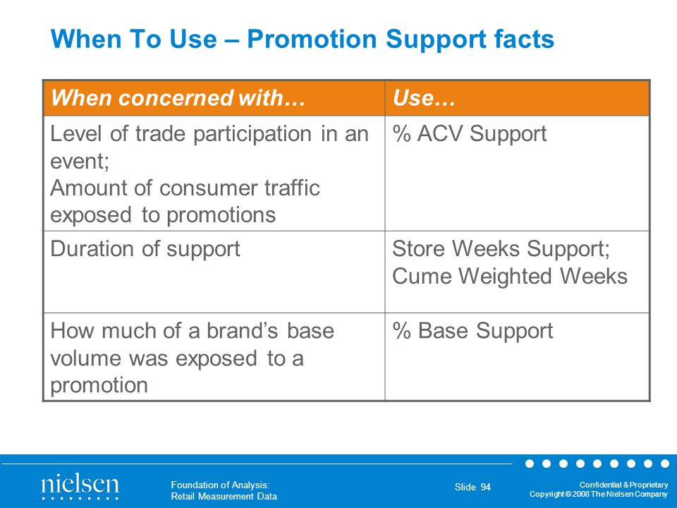 When To Use – Promotion Support facts
