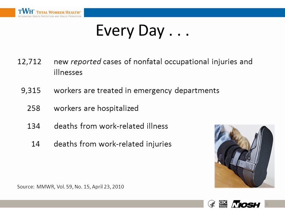 Every Day . . . 12,712 new reported cases of nonfatal occupational injuries and illnesses.