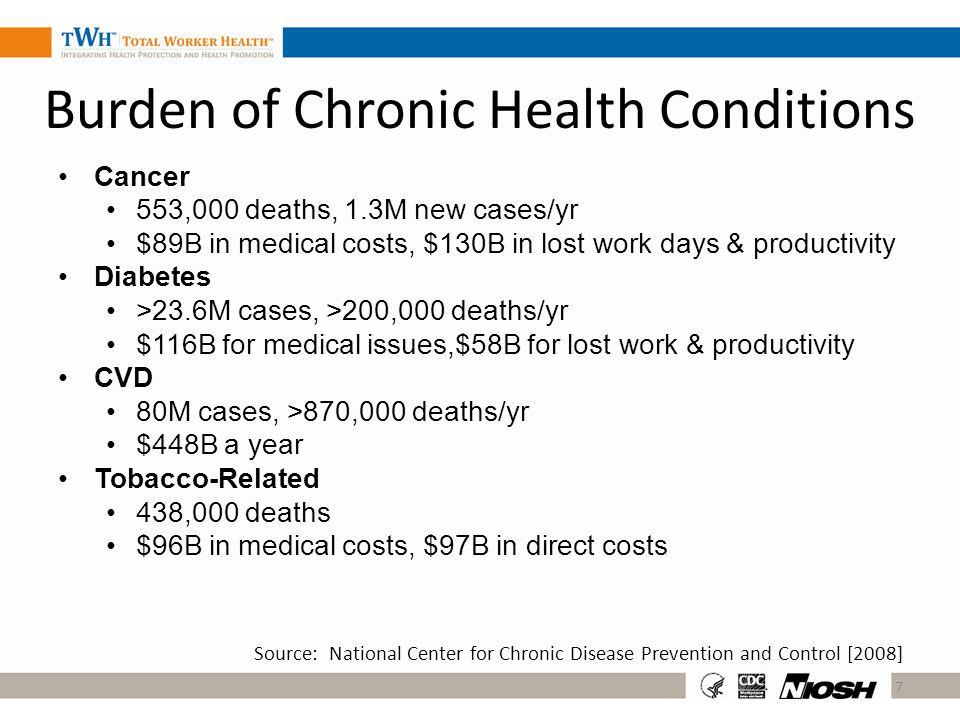 Burden of Chronic Health Conditions