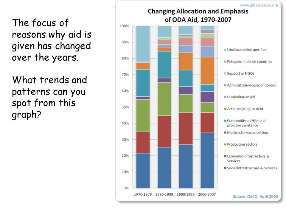 The focus of reasons why aid is given has changed over the years.