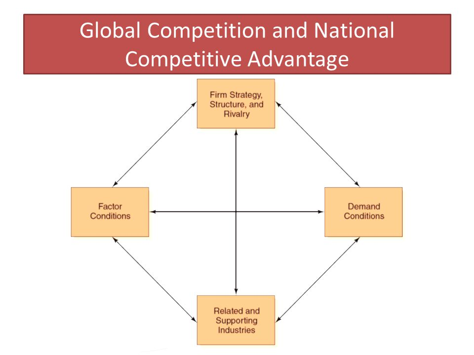 Global Competition and National Competitive Advantage