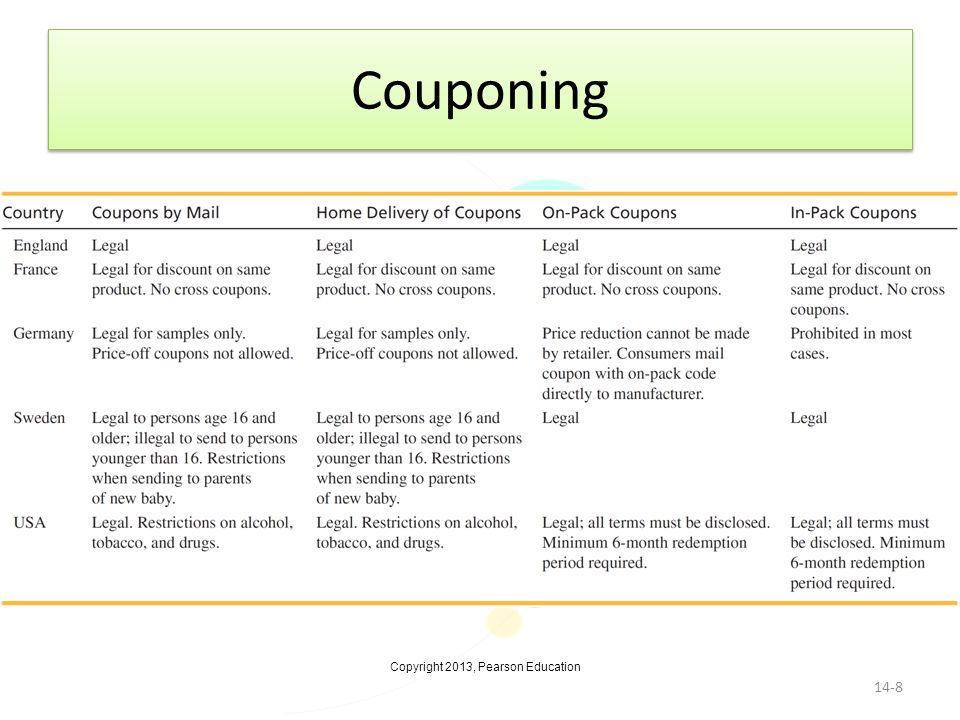Couponing Regulations for coupon distribution for various countries.