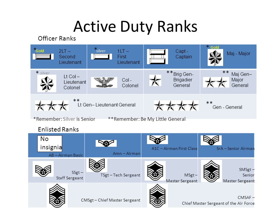 Active Duty Ranks Officer Ranks * * * * ** ** ** ** Enlisted Ranks