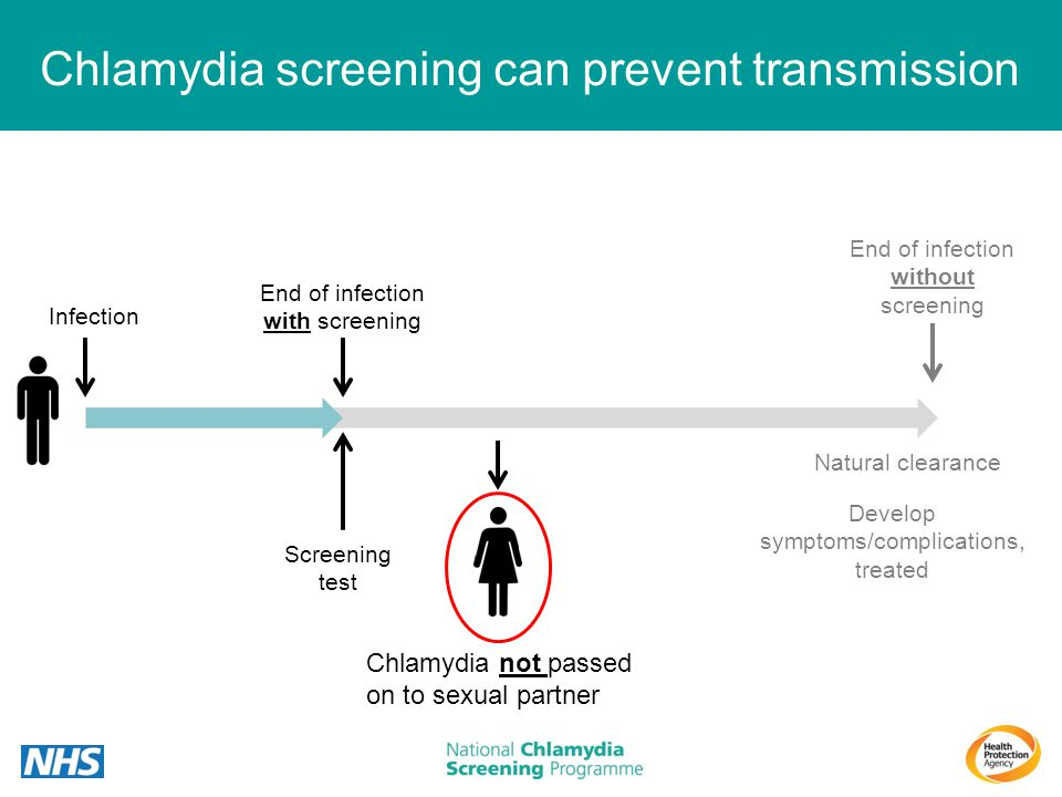 Chlamydia screening can prevent transmission