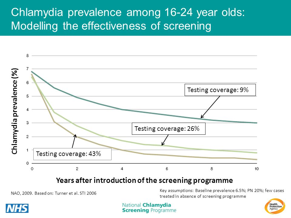 Chlamydia prevalence among 16-24 year olds: Modelling the effectiveness of screening