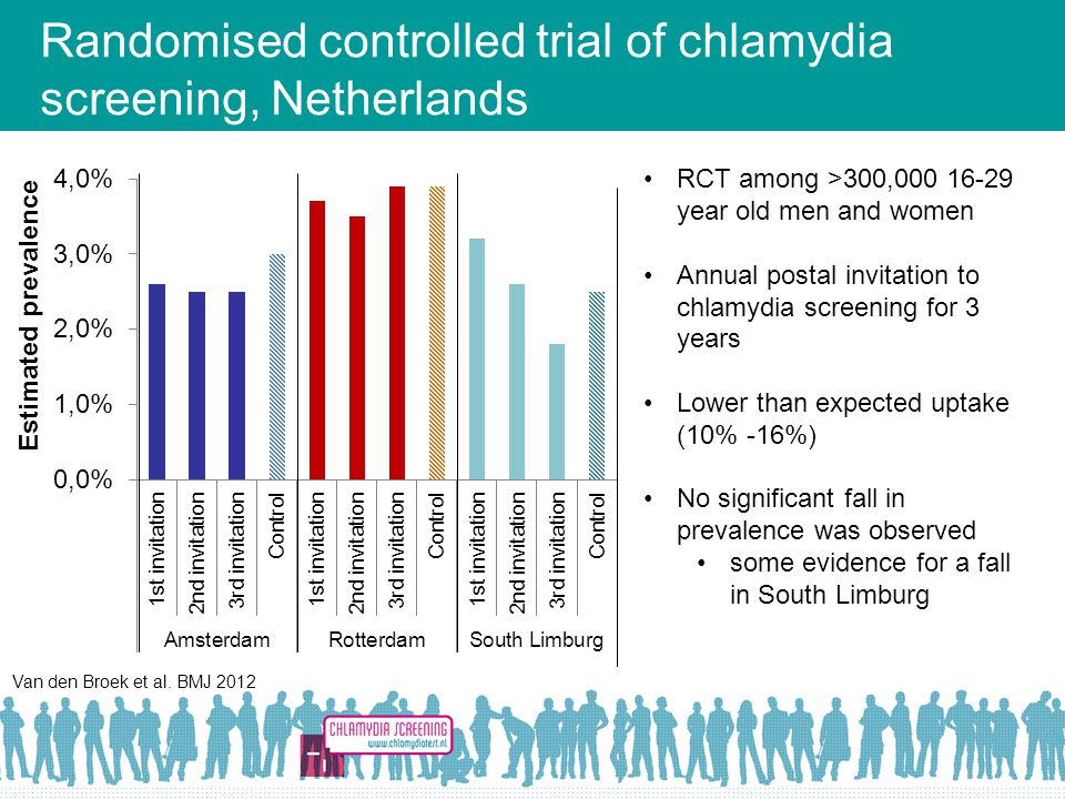 Randomised controlled trial of chlamydia screening, Netherlands
