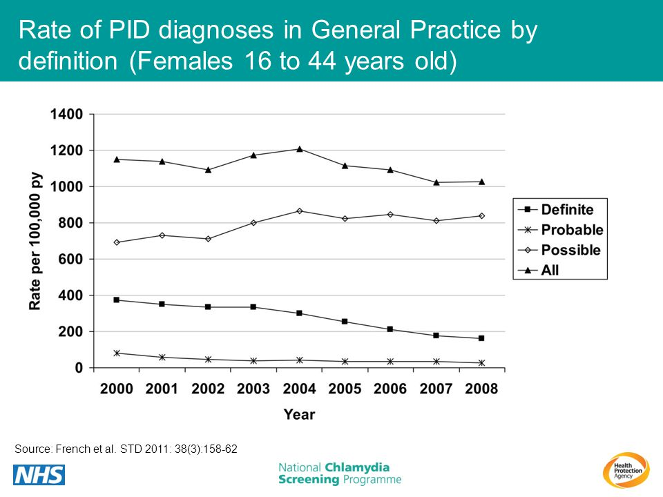 Rate of PID diagnoses in General Practice by definition (Females 16 to 44 years old)