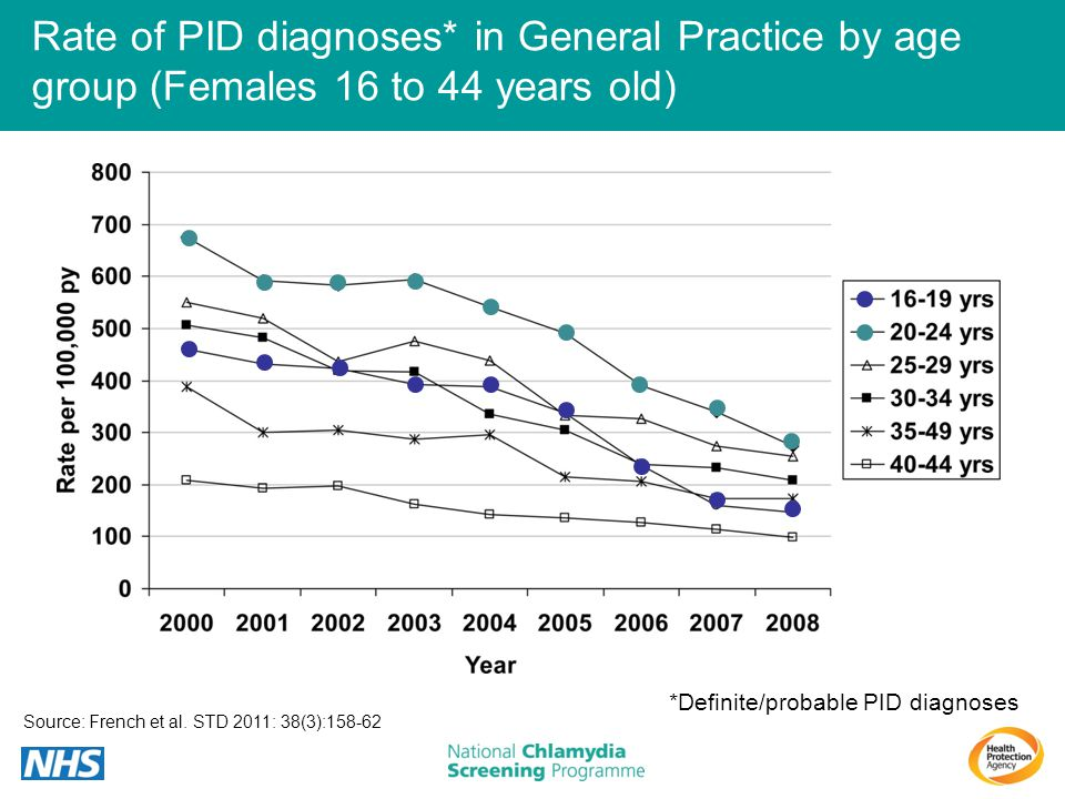 Rate of PID diagnoses* in General Practice by age group (Females 16 to 44 years old)