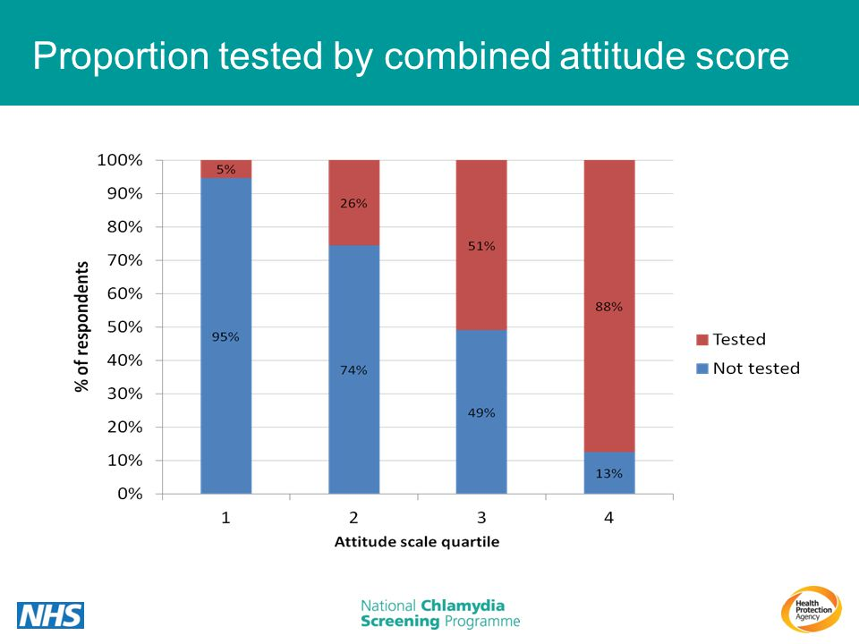 Proportion tested by combined attitude score