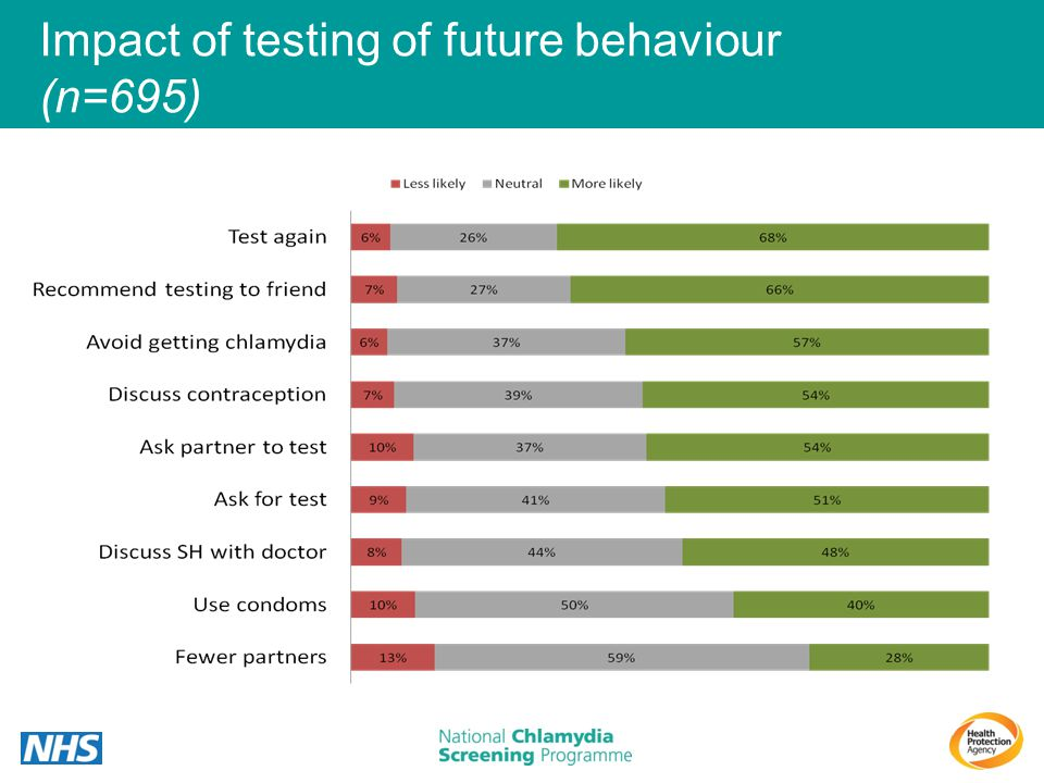 Impact of testing of future behaviour (n=695)