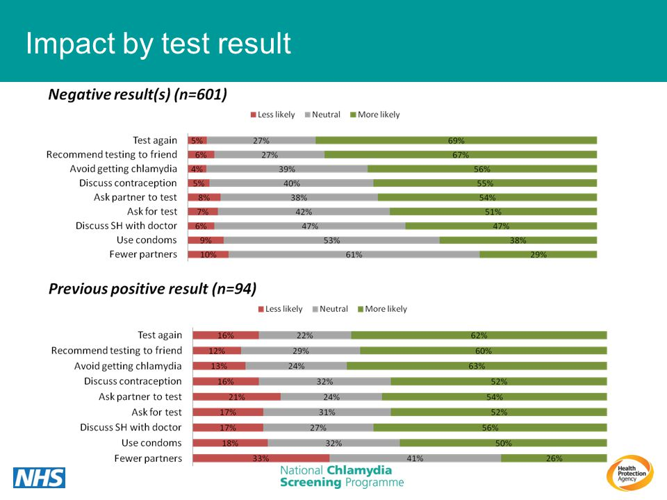 Impact by test result