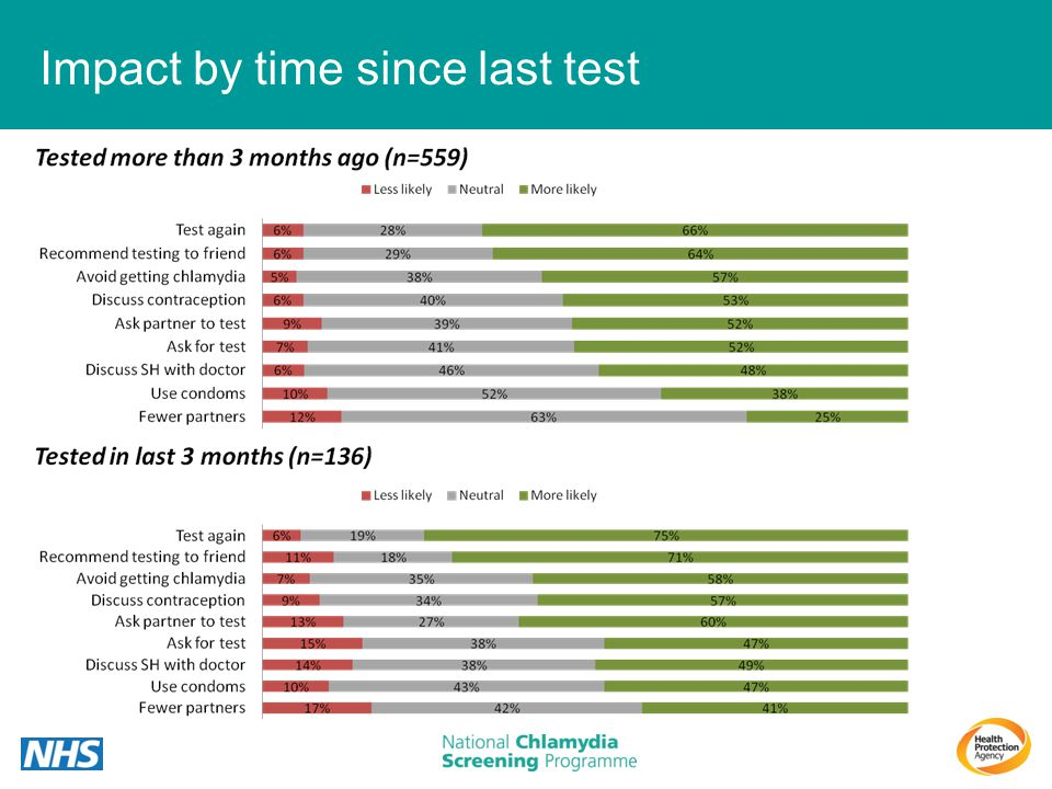 Impact by time since last test