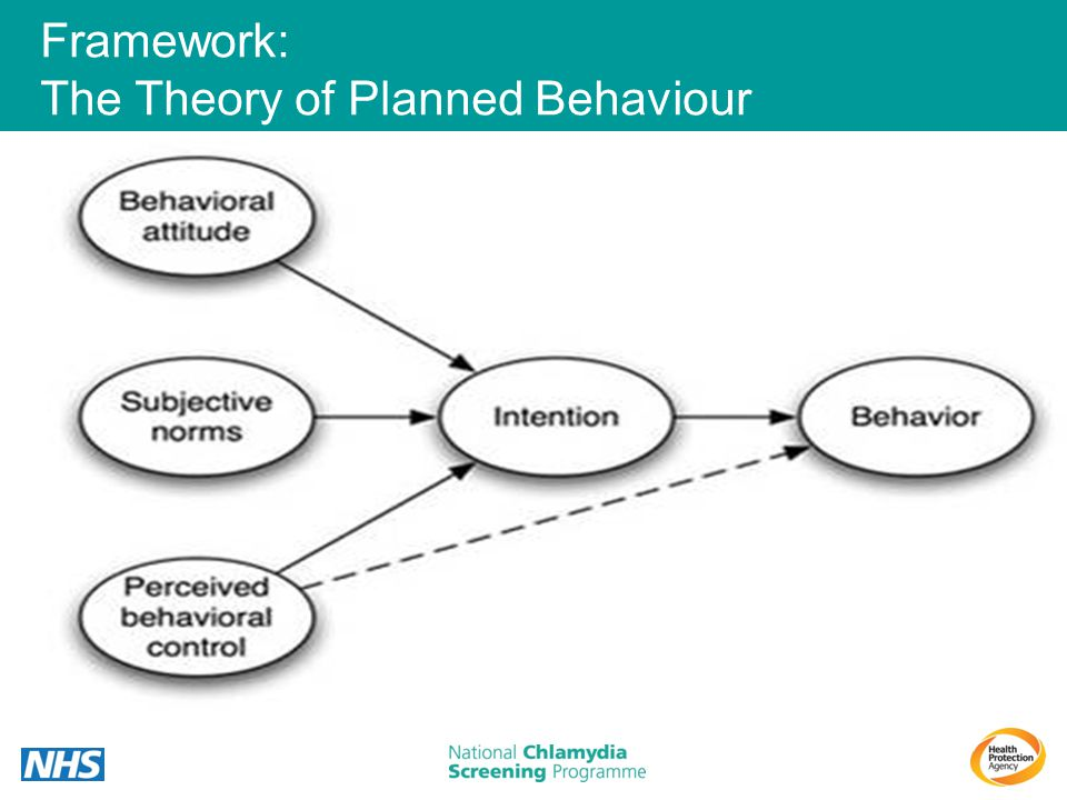 Framework: The Theory of Planned Behaviour