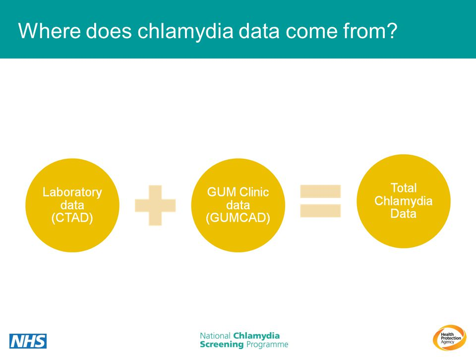 Where does chlamydia data come from
