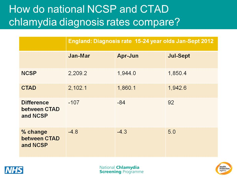 How do national NCSP and CTAD chlamydia diagnosis rates compare