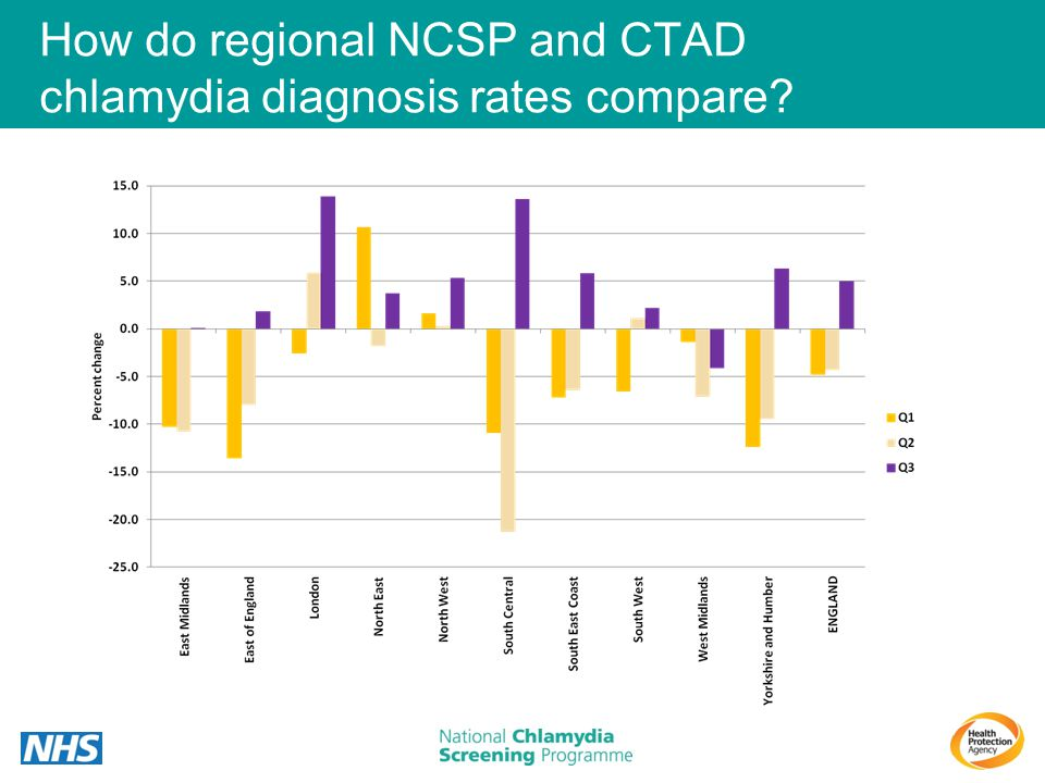 How do regional NCSP and CTAD chlamydia diagnosis rates compare