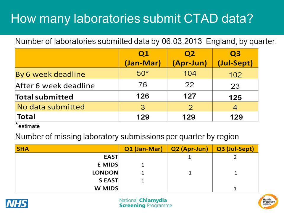 How many laboratories submit CTAD data