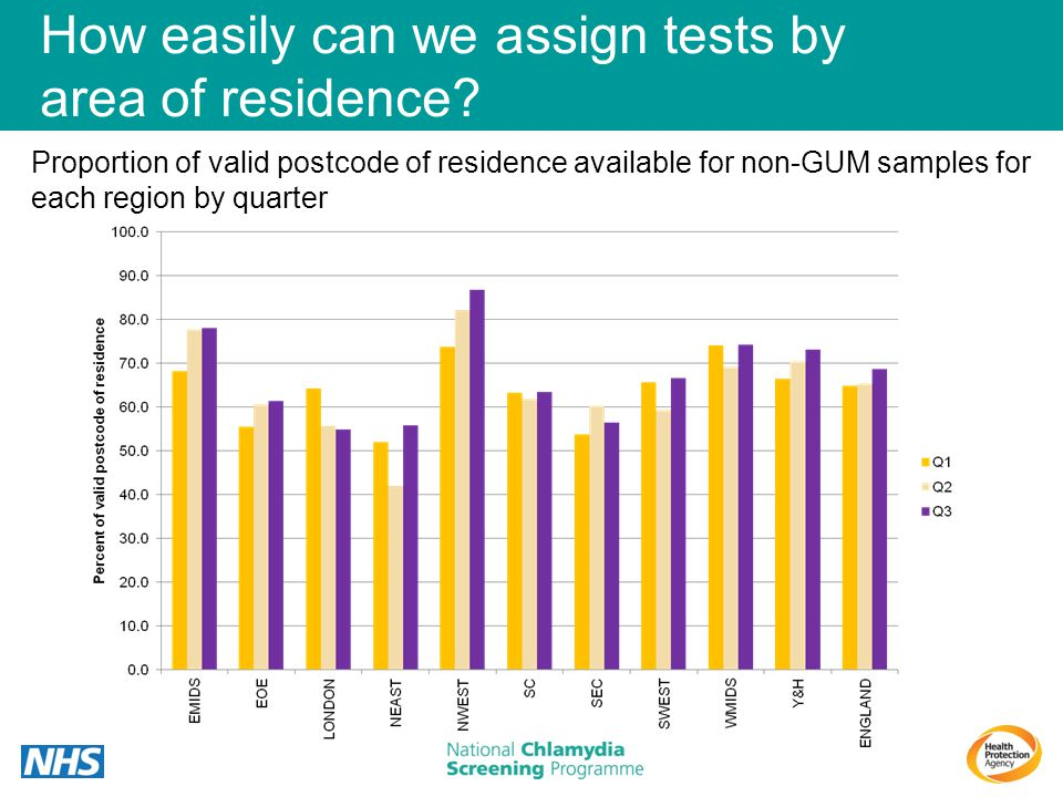How easily can we assign tests by area of residence
