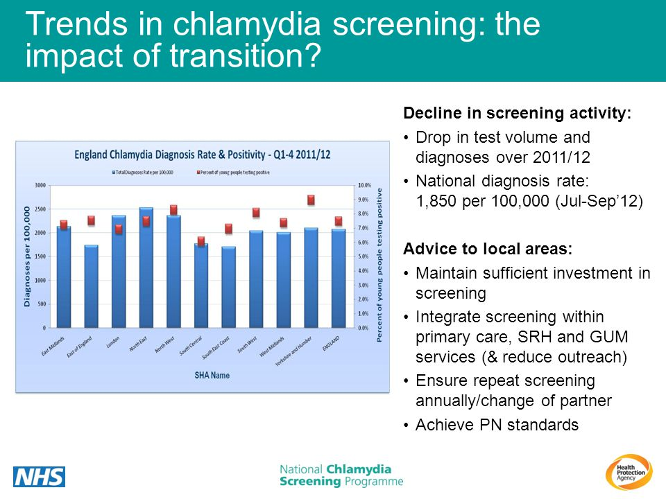 Trends in chlamydia screening: the impact of transition