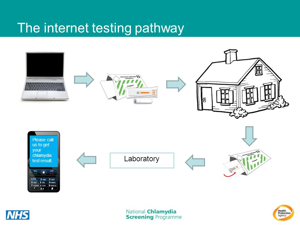 The internet testing pathway