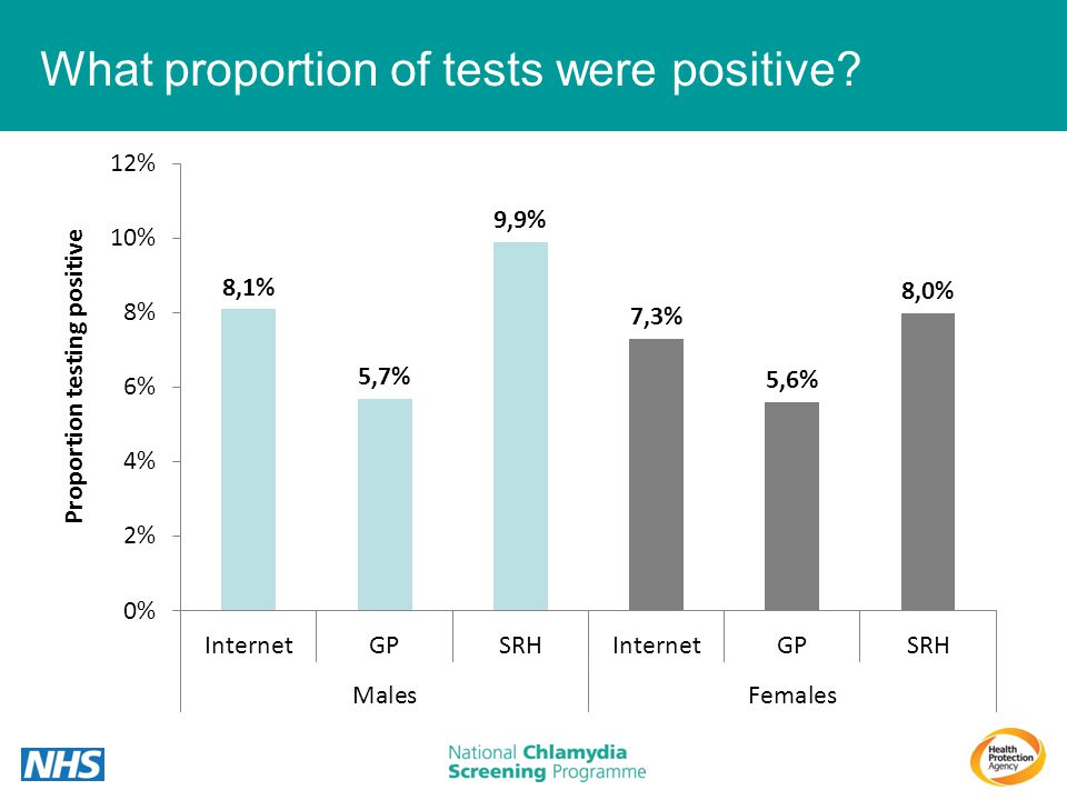 What proportion of tests were positive