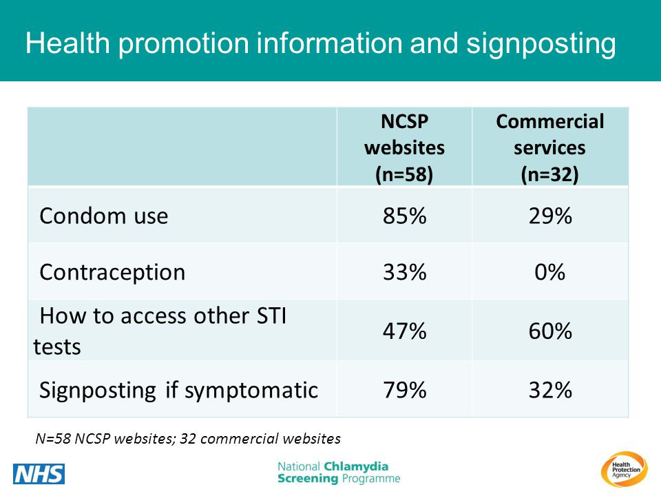 Health promotion information and signposting