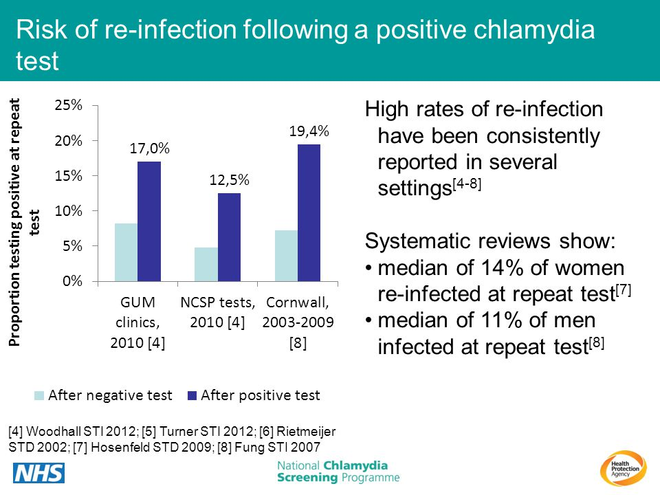 Risk of re-infection following a positive chlamydia test