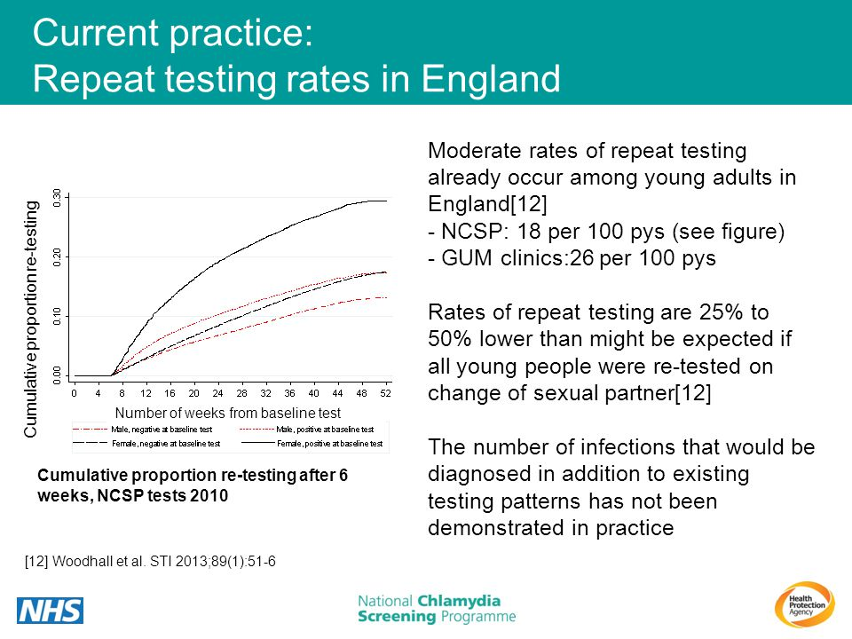 Current practice: Repeat testing rates in England