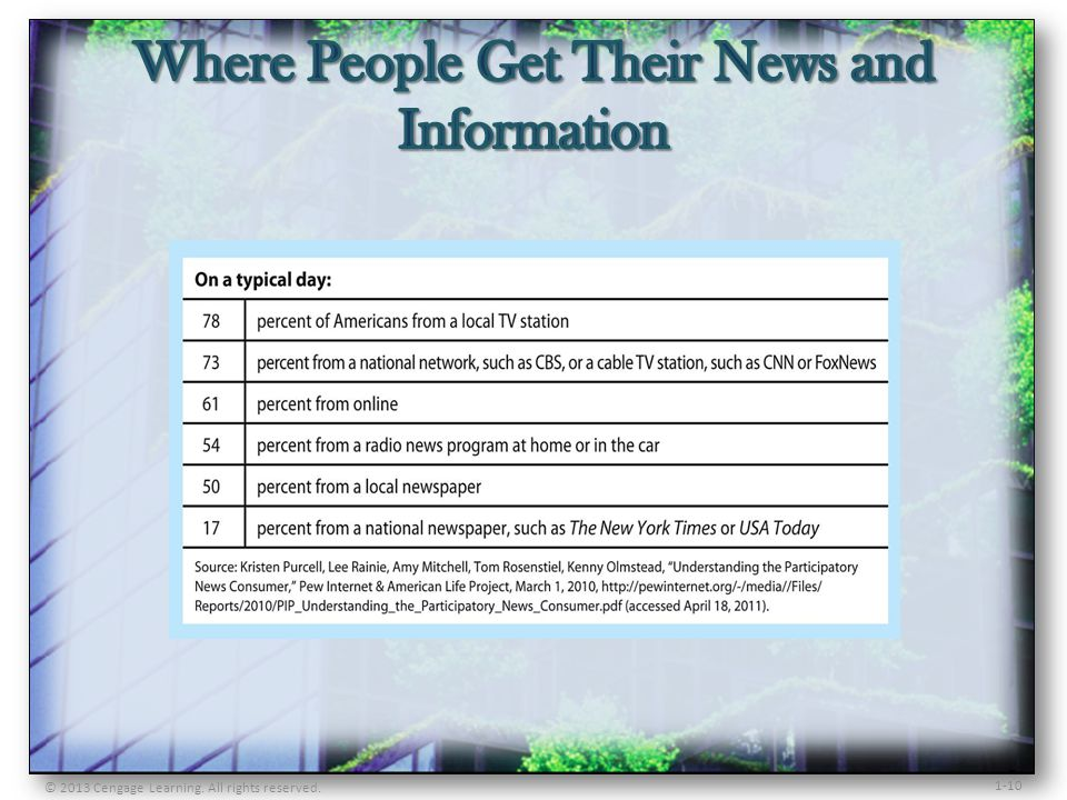 Where People Get Their News and Information