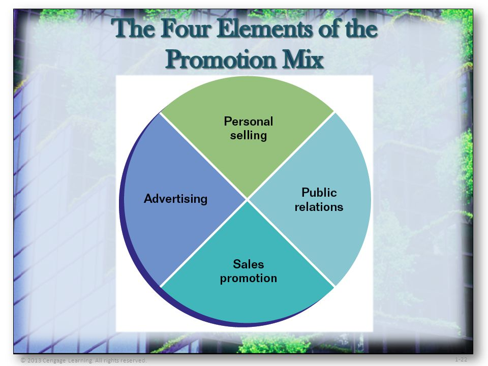 The Four Elements of the Promotion Mix