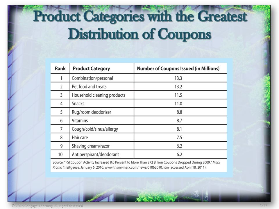 Product Categories with the Greatest Distribution of Coupons