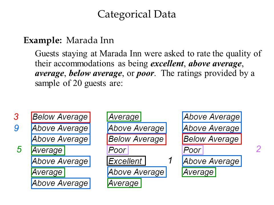 Categorical Data Example: Marada Inn