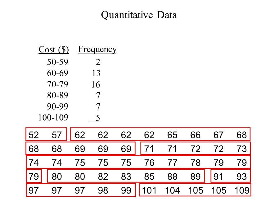 Quantitative Data Cost ($) Frequency 50-59 60-69 70-79 80-89 90-99