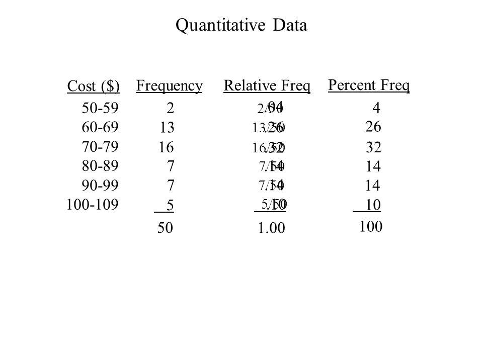 Quantitative Data Cost ($) Frequency Relative Freq Percent Freq 50-59
